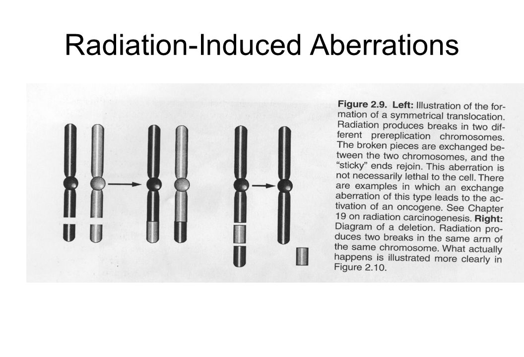 Radiation-Induced Aberrations