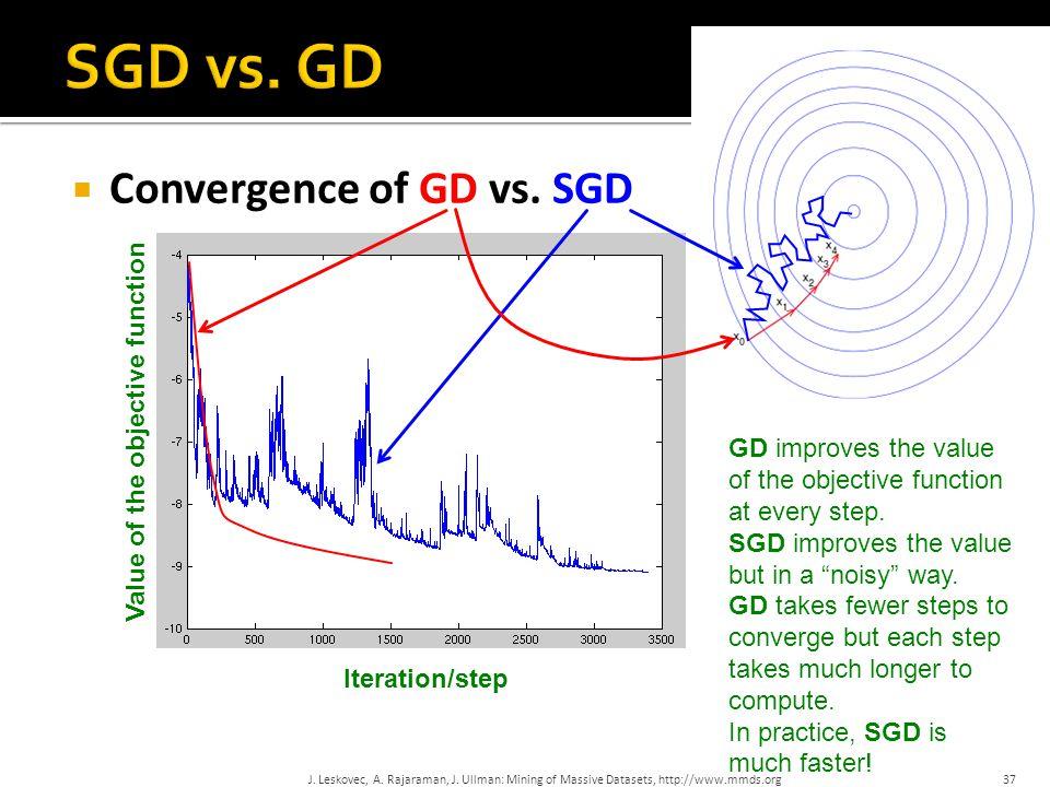  Convergence of GD vs. SGD J. Leskovec, A. Rajaraman, J.