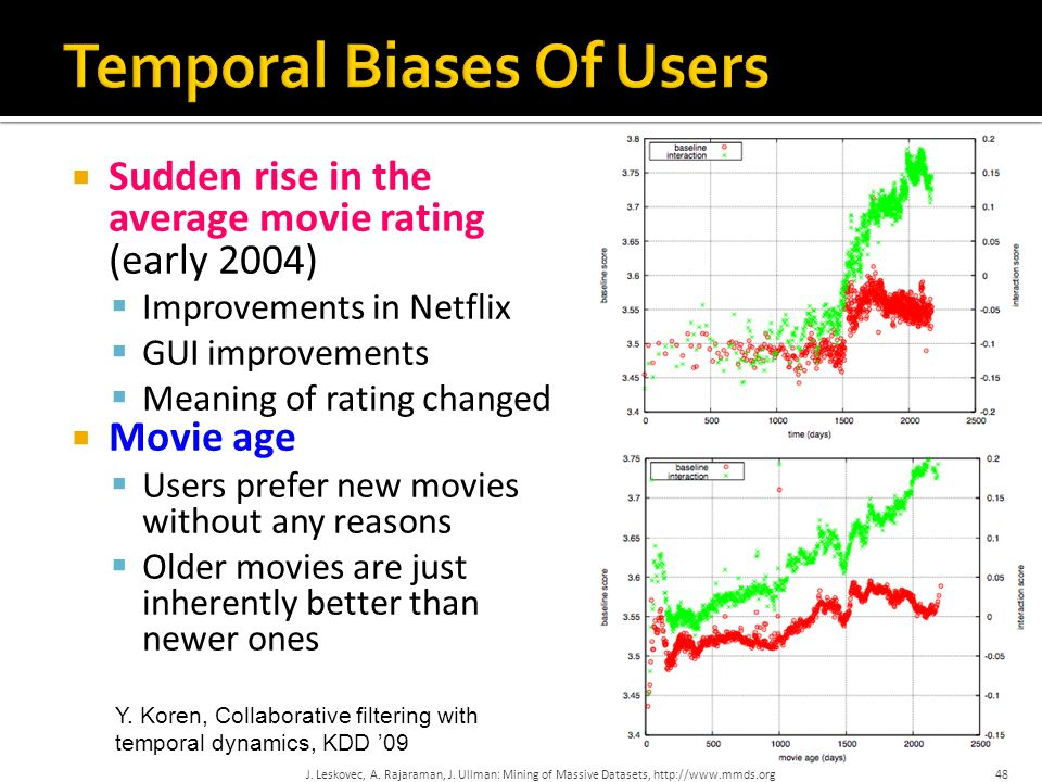  Sudden rise in the average movie rating (early 2004)  Improvements in Netflix  GUI improvements  Meaning of rating changed  Movie age  Users prefer new movies without any reasons  Older movies are just inherently better than newer ones J.