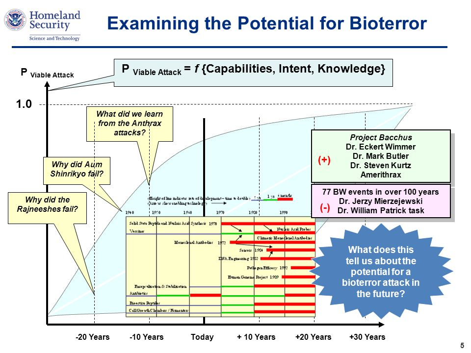 Enhanced Bioterrorism Risk Assessment Process Intelligence and Scientific Communities expert elicitation Validate Input Data Use Probabilistic Risk Assessment (PRA) methodology to explore risk space 1 2 3 Identify and validate key scenarios within the risk space Range of outcomes by agent, scenario, etc.