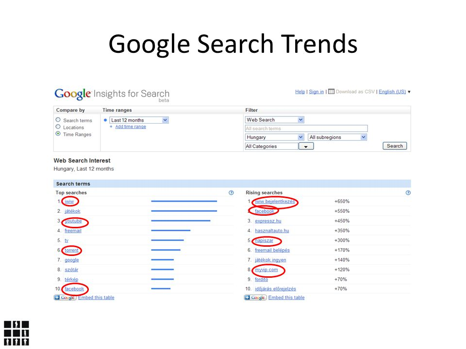 Press Trends