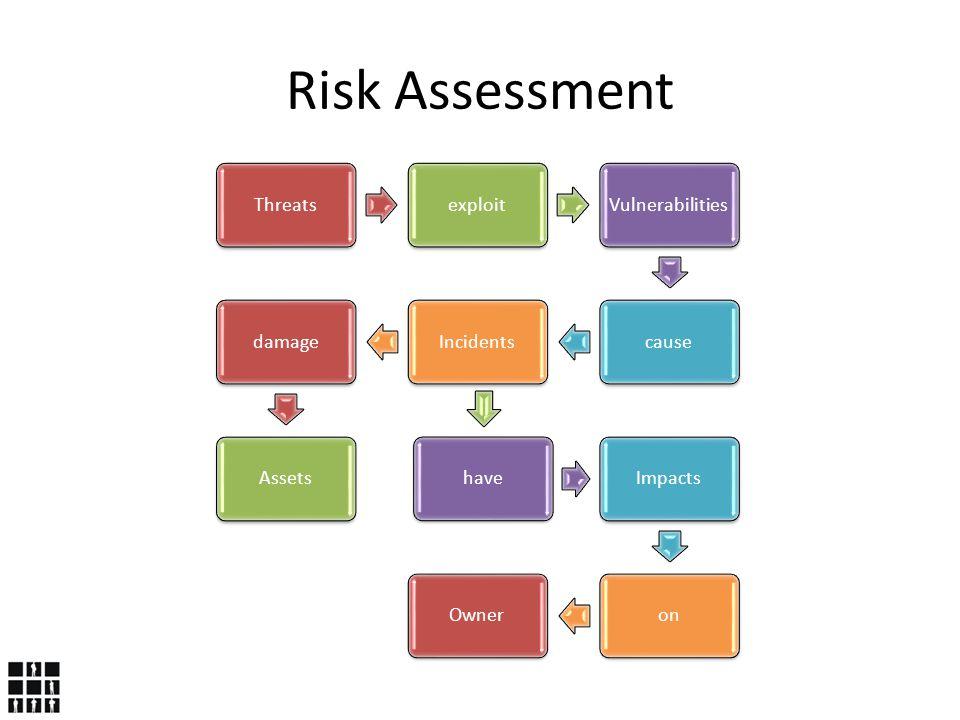 ThreatsexploitVulnerabilitiescauseIncidentsdamageAssetshaveImpactsonOwner Risk Assessment