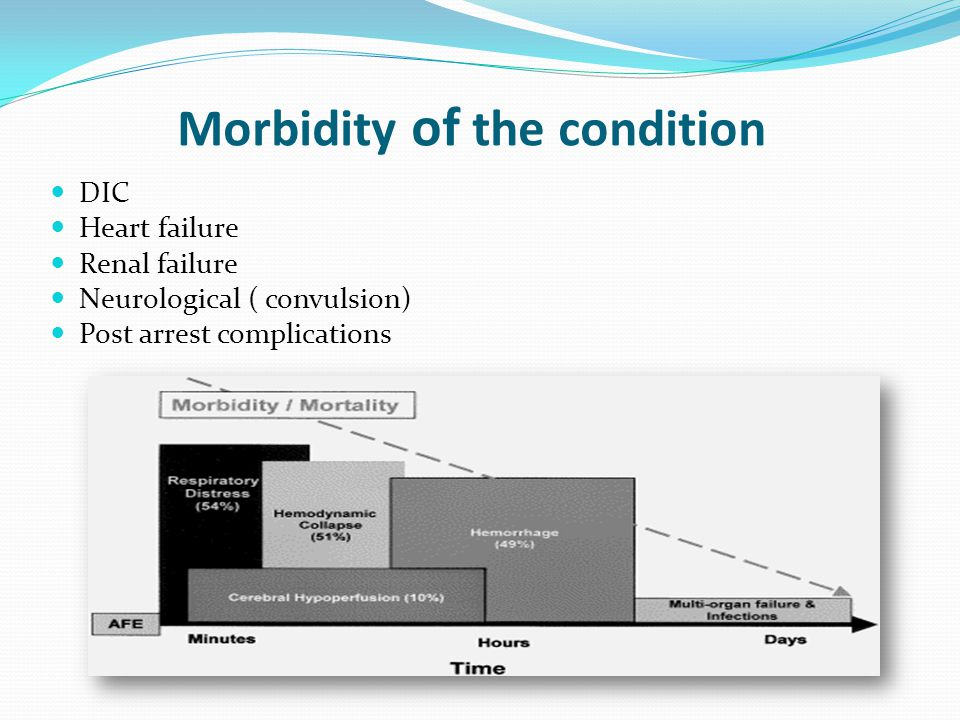 Morbidity of the condition DIC Heart failure Renal failure Neurological ( convulsion) Post arrest complications
