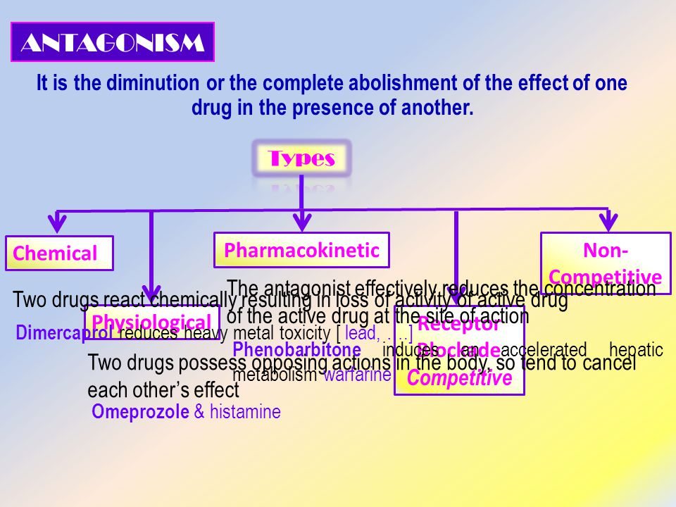 Physiological Chemical PharmacokineticNon- Competitive It is the diminution or the complete abolishment of the effect of one drug in the presence of another.