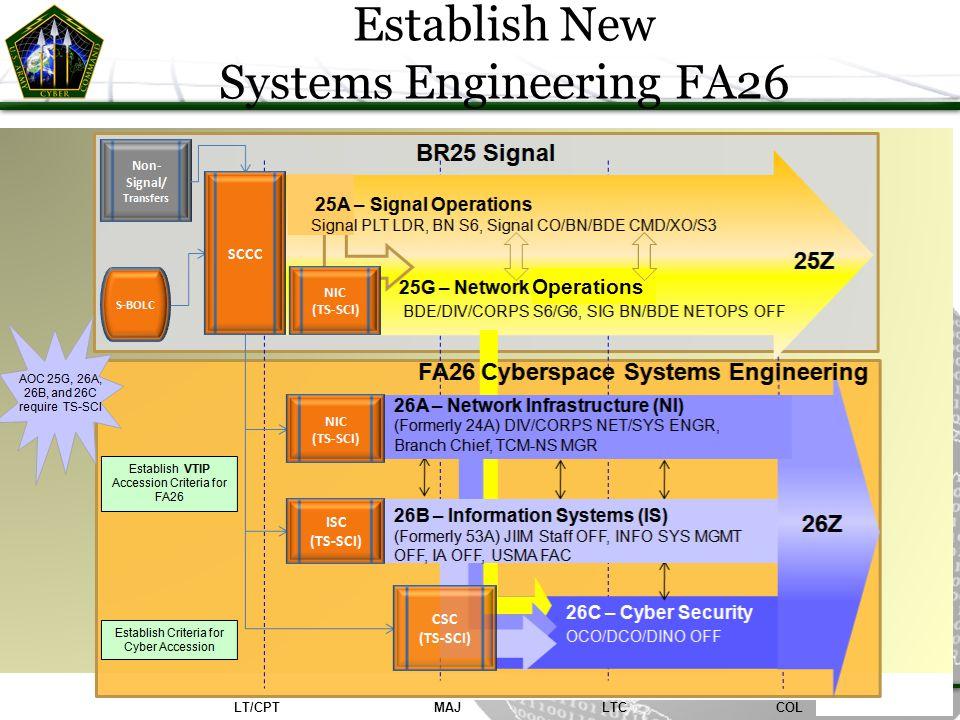 Establish New Systems Engineering FA26 LTCCOLMAJLT/CPT Operations