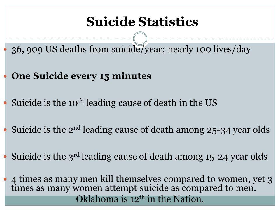 Resources Refer to VA Resource Guide www.veteranscrisisline.net www.suicidepreventionlifeline.org www.mirecc.va.gov/visn19 www.suicidology.org PTSD COACH APP SAFETY PLAN APP, COMING SOON