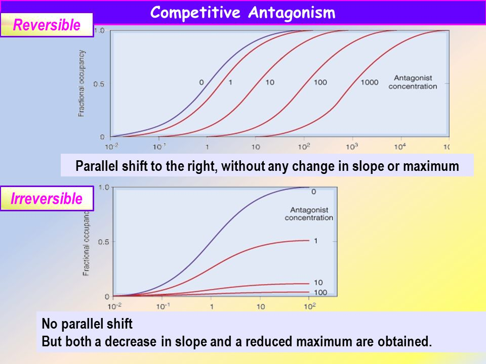 Parallel shift to the right, without any change in slope or maximum No parallel shift But both a decrease in slope and a reduced maximum are obtained.