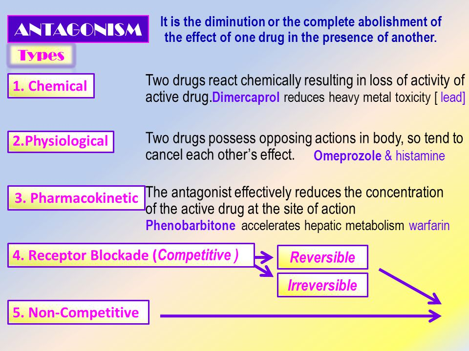2.Physiological 1. Chemical 3. Pharmacokinetic 5.