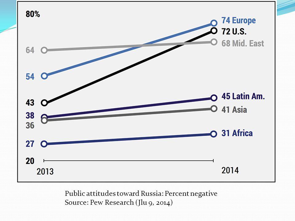 Public attitudes toward Russia: Percent negative Source: Pew Research (Jlu 9, 2014)
