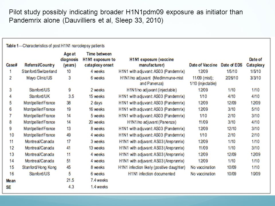 Pilot study possibly indicating broader H1N1pdm09 exposure as initiator than Pandemrix alone (Dauvilliers et al, Sleep 33, 2010)