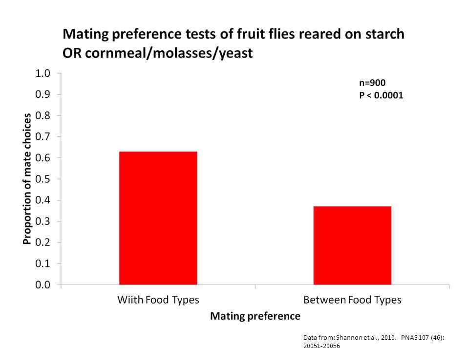 Data from: Shannon et al., 2010. PNAS 107 (46): 20051-20056