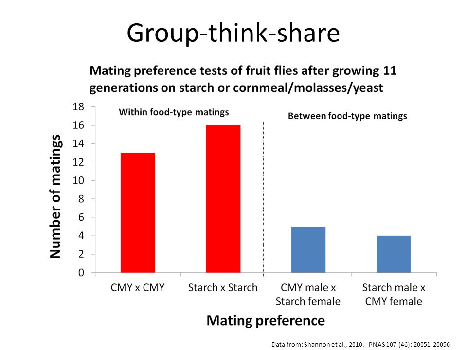 Data from: Shannon et al., 2010. PNAS 107 (46): 20051-20056 Group-think-share