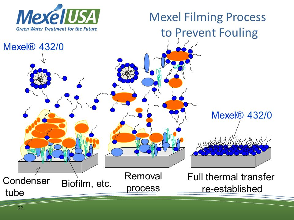 22 Mexel Filming Process to Prevent Fouling Condenser tube Biofilm, etc.