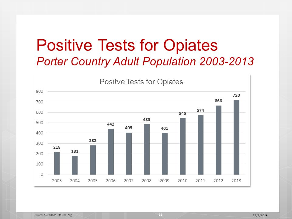 Positive Tests for Opiates Porter Country Adult Population 2003-2013 12/7/2014 www.overdose-lifeline.org 11