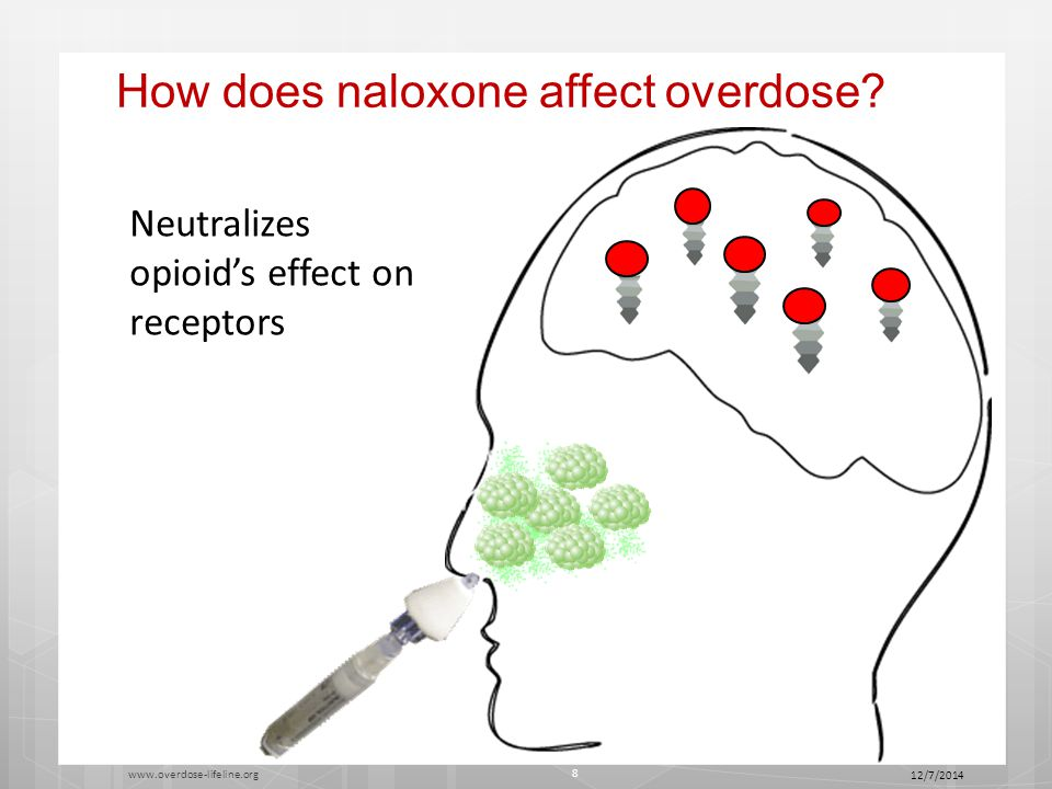 How does naloxone affect overdose.