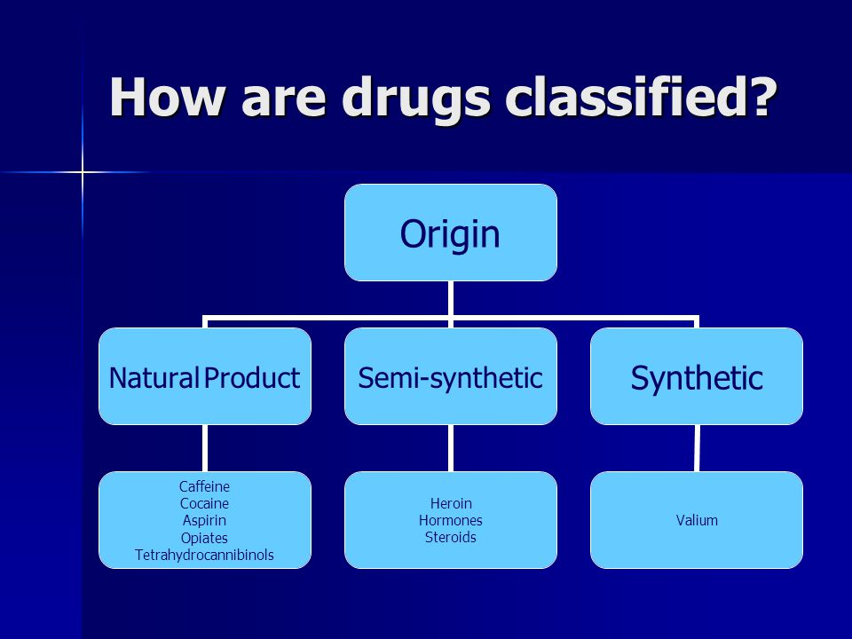 How are drugs classified? Origin Natural Product Caffeine Cocaine Aspirin Opiates Tetrahydrocannibinols Semi-synthetic Heroin Hormones Steroids Synthe