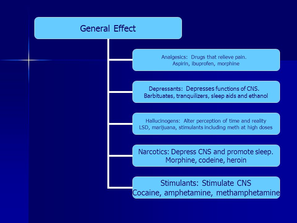General Effect Analgesics: Drugs that relieve pain. Aspirin, ibuprofen, morphine Depressants: Depresses functions of CNS. Barbituates, tranquilizers,