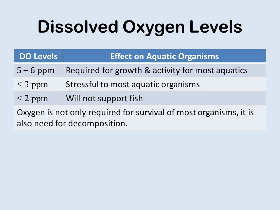 Dissolved Oxygen Levels DO LevelsEffect on Aquatic Organisms 5 – 6 ppmRequired for growth & activity for most aquatics < 3 ppm Stressful to most aquatic organisms < 2 ppm Will not support fish Oxygen is not only required for survival of most organisms, it is also need for decomposition.