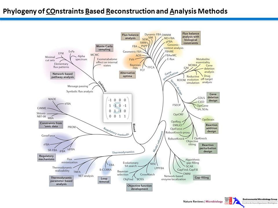 McCloskey et al, MSB: 2013 Applications of GEMs