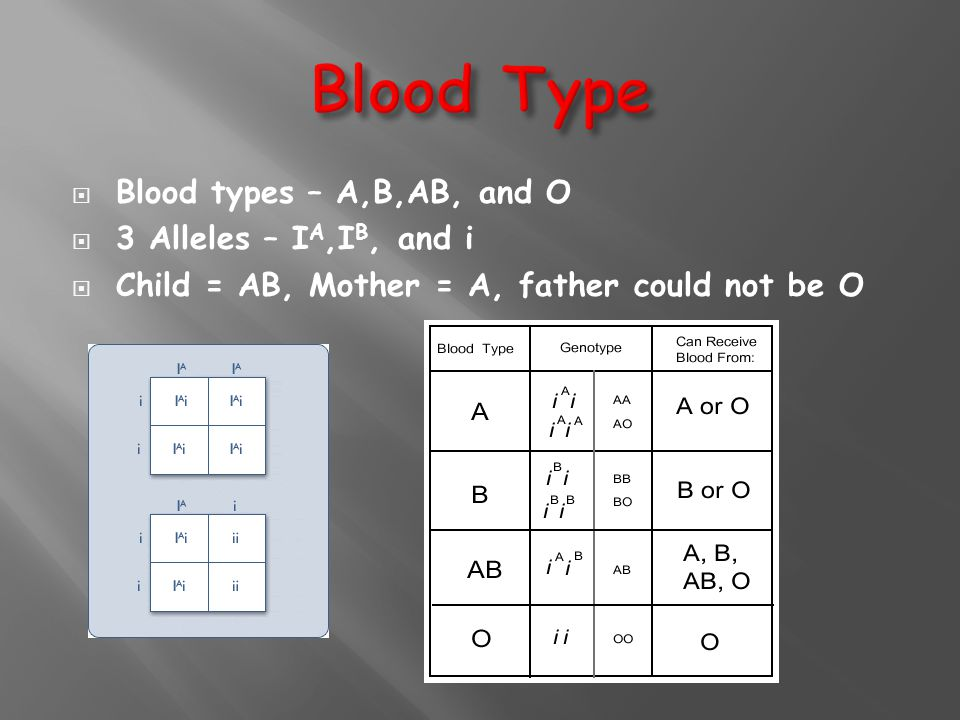  Blood types – A,B,AB, and O  3 Alleles – I A,I B, and i  Child = AB, Mother = A, father could not be O