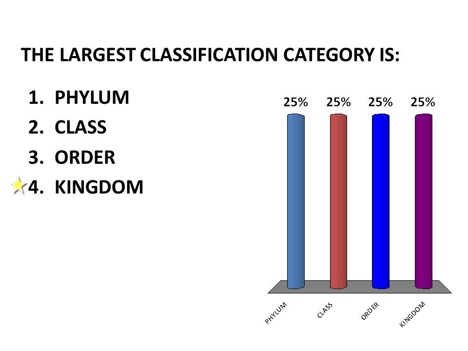 THE LARGEST CLASSIFICATION CATEGORY IS: 1.PHYLUM 2.CLASS 3.ORDER 4.KINGDOM