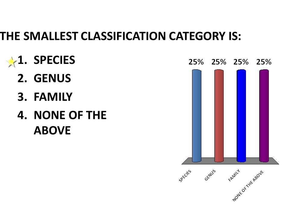 THE SMALLEST CLASSIFICATION CATEGORY IS: 1.SPECIES 2.GENUS 3.FAMILY 4.NONE OF THE ABOVE