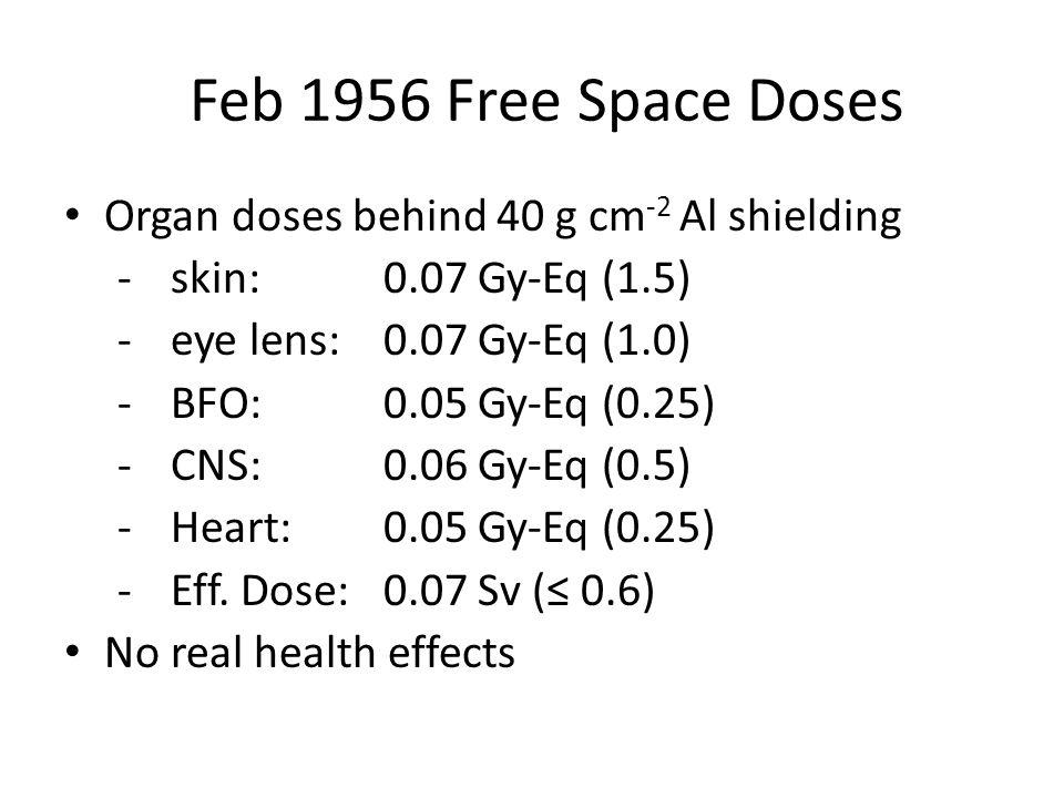 Feb 1956 Free Space Doses Organ doses behind 40 g cm -2 Al shielding -skin: 0.07 Gy-Eq (1.5) -eye lens:0.07 Gy-Eq (1.0) -BFO:0.05 Gy-Eq (0.25) -CNS:0.06 Gy-Eq (0.5) -Heart:0.05 Gy-Eq (0.25) -Eff.