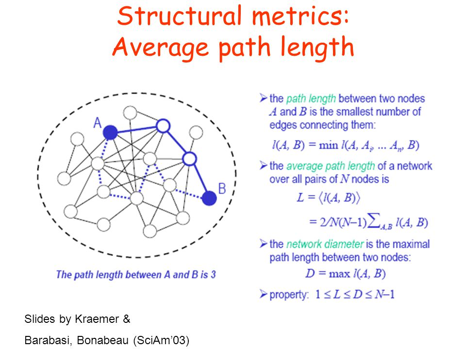 Structural metrics: Average path length Slides by Kraemer & Barabasi, Bonabeau (SciAm'03)