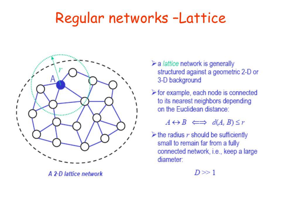 Regular networks –Lattice