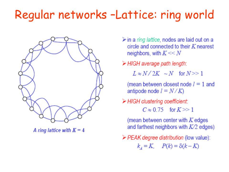 Regular networks –Lattice: ring world