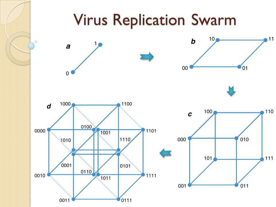 Virus Replication Swarm