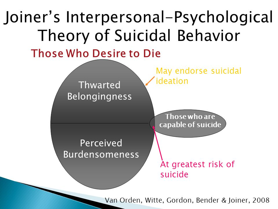 Joiner's Interpersonal-Psychological Theory of Suicidal Behavior Van Orden, Witte, Gordon, Bender & Joiner, 2008 Those Who Desire to Die Thwarted Belongingness Perceived Burdensomeness Those who are capable of suicide May endorse suicidal ideation At greatest risk of suicide