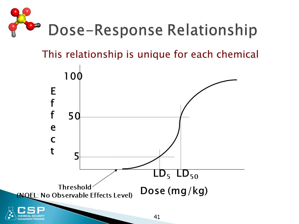 41 Dose-Response Relationship Dose (mg/kg) EffectEffect 5 50 100 LD 5 LD 50 Threshold (NOEL: No Observable Effects Level) This relationship is unique