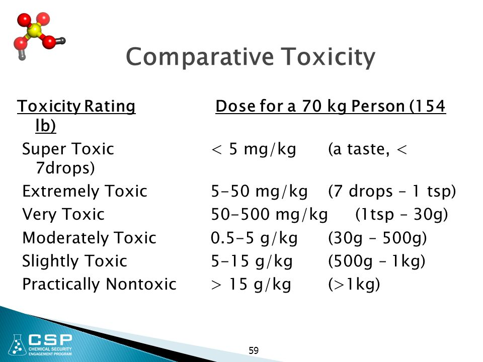 59 Comparative Toxicity Toxicity Rating Dose for a 70 kg Person (154 lb) Super Toxic < 5 mg/kg (a taste, < 7drops) Extremely Toxic 5-50 mg/kg(7 drops