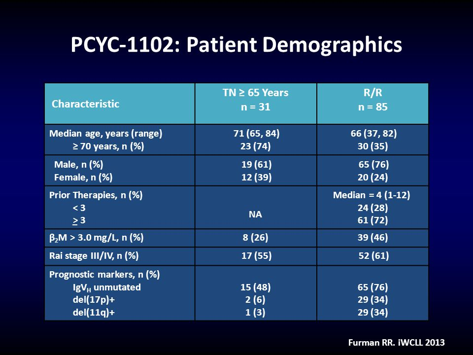 PCYC-1102: Patient Demographics Furman RR. iWCLL 2013 Characteristic TN ≥ 65 Years n = 31 R/R n = 85 Median age, years (range) ≥ 70 years, n (%) 71 (6