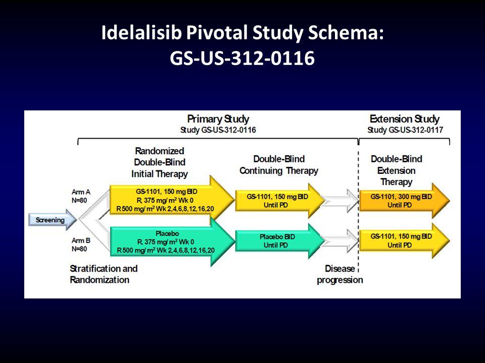 Idelalisib Pivotal Study Schema: GS-US-312-0116