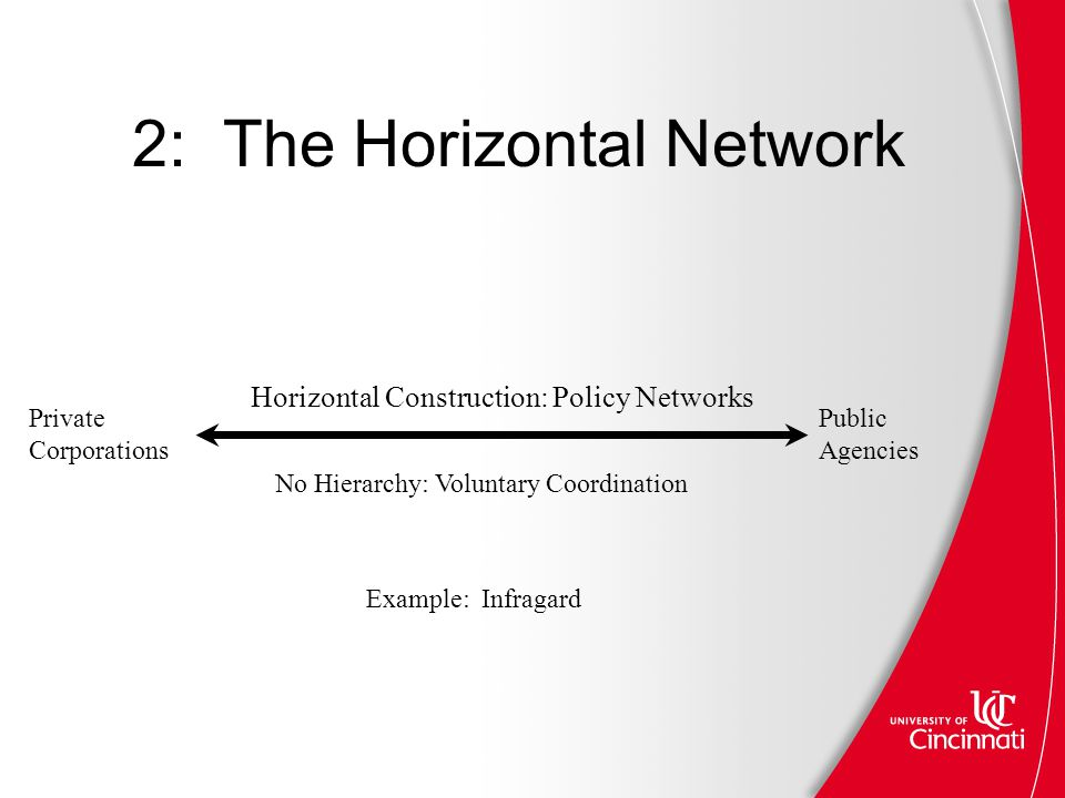 2: The Horizontal Network Horizontal Construction: Policy Networks No Hierarchy: Voluntary Coordination Private Corporations Public Agencies Example: Infragard