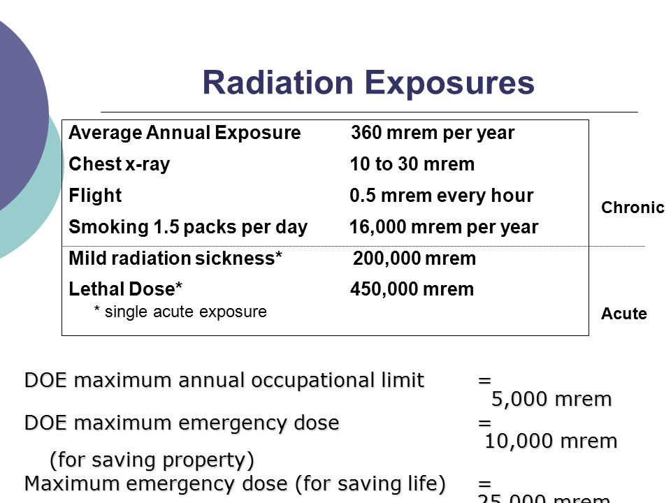 Radiation Exposures DOE maximum annual occupational limit = 5,000 mrem DOE maximum emergency dose = 10,000 mrem (for saving property) Maximum emergency dose (for saving life)= 25,000 mrem Average Annual Exposure 360 mrem per year Chest x-ray 10 to 30 mrem Flight 0.5 mrem every hour Smoking 1.5 packs per day 16,000 mrem per year Mild radiation sickness* 200,000 mrem Lethal Dose* 450,000 mrem * single acute exposure Chronic Acute