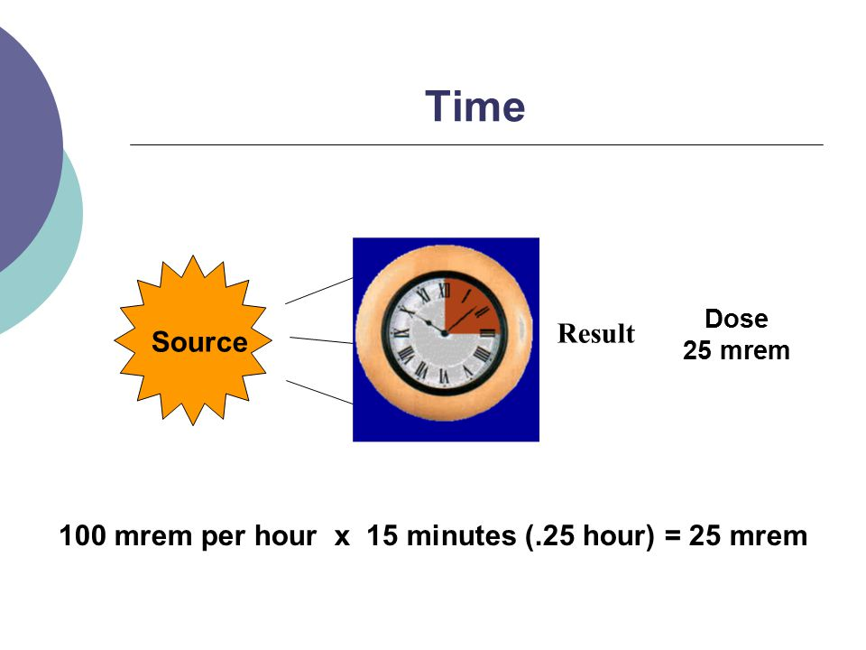 Time Source Result Dose 25 mrem 100 mrem per hour x 15 minutes (.25 hour) = 25 mrem