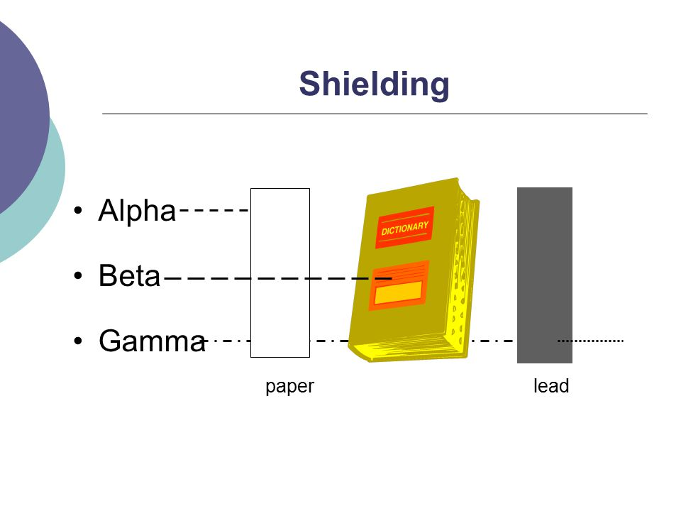 Shielding Alpha Beta Gamma paperlead