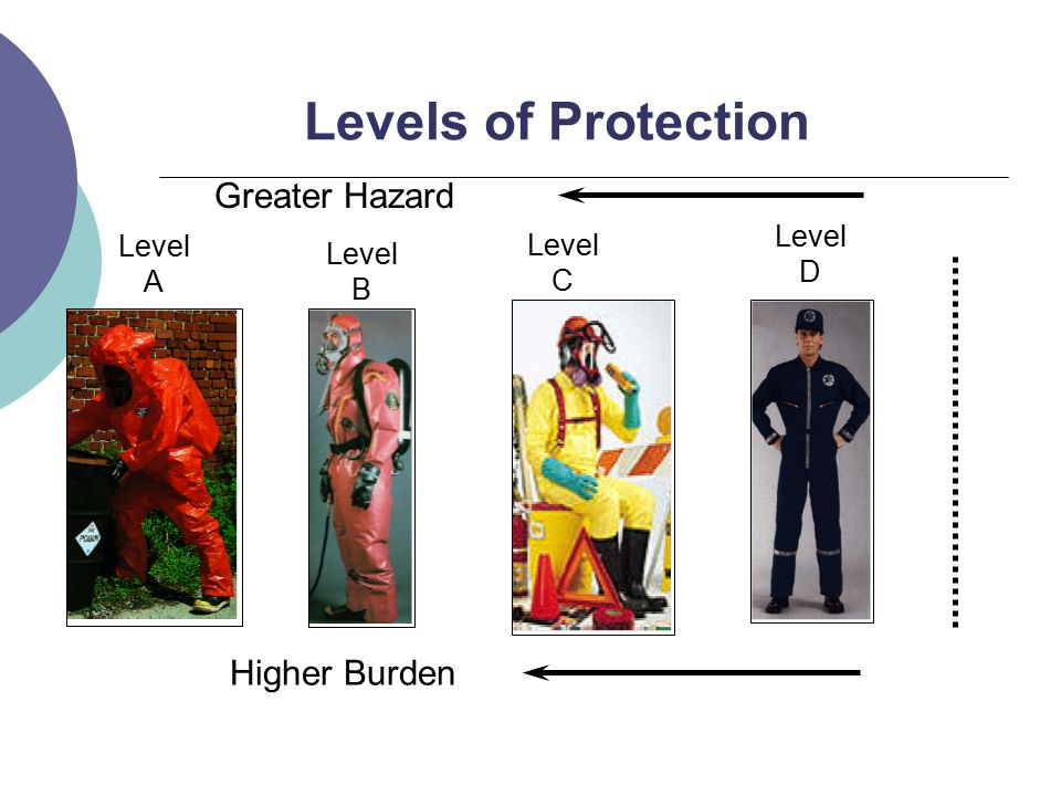 Levels of Protection Greater Hazard Higher Burden Level A Level B Level C Level D