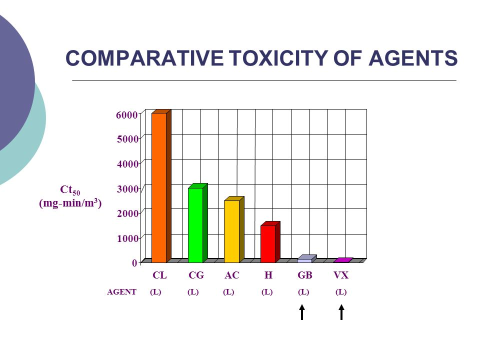 COMPARATIVE TOXICITY OF AGENTS 0 1000 2000 3000 4000 5000 6000 CLCGACHGBVX AGENT(L) Ct 50 (mg-min/m 3 )