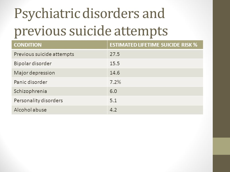 Psychiatric disorders and previous suicide attempts CONDITIONESTIMATED LIFETIME SUICIDE RISK % Previous suicide attempts27.5 Bipolar disorder15.5 Major depression14.6 Panic disorder7.2% Schizophrenia6.0 Personality disorders5.1 Alcohol abuse4.2