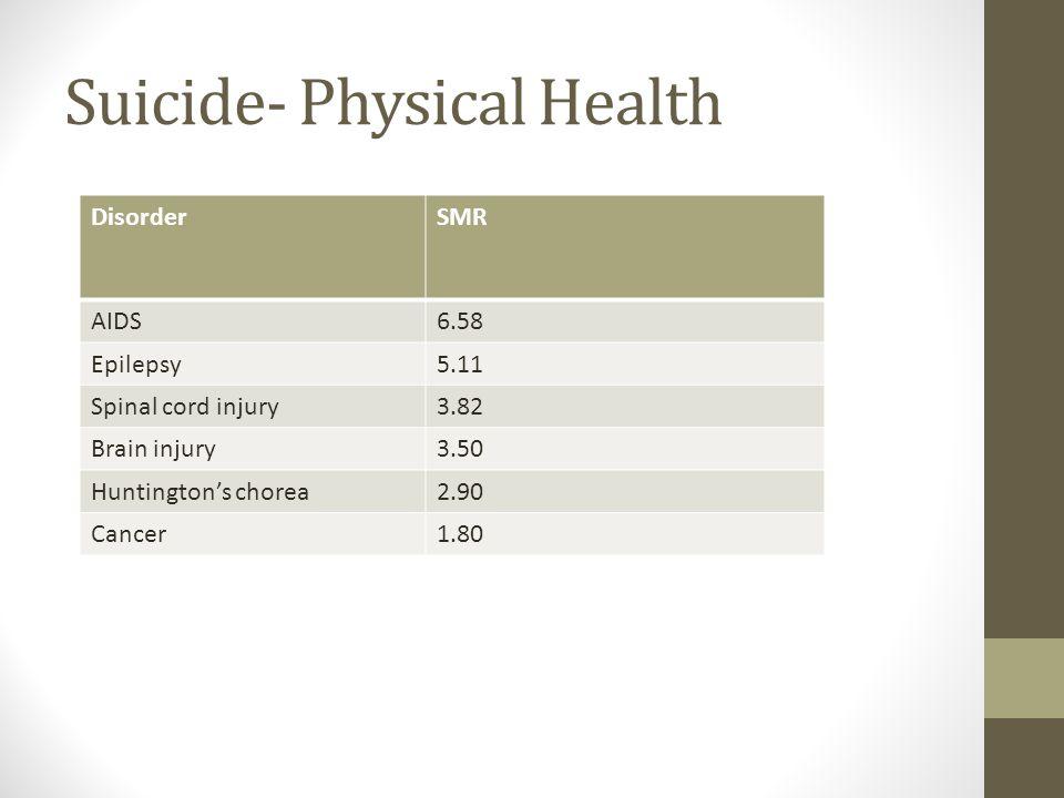 Suicide- Physical Health DisorderSMR AIDS6.58 Epilepsy5.11 Spinal cord injury3.82 Brain injury3.50 Huntington's chorea2.90 Cancer1.80