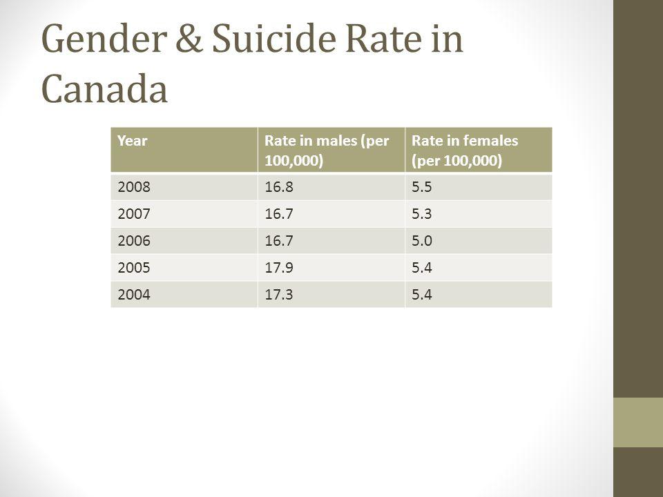 Gender & Suicide Rate in Canada YearRate in males (per 100,000) Rate in females (per 100,000) 200816.85.5 200716.75.3 200616.75.0 200517.95.4 200417.35.4