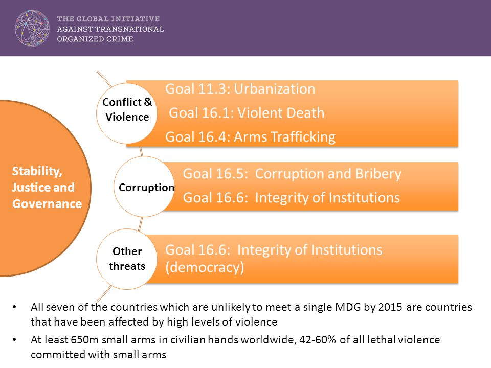 Goal 11.3: Urbanization Goal 16.1: Violent Death Goal 16.4: Arms Trafficking Goal 16.5: Corruption and Bribery Goal 16.6: Integrity of Institutions Goal 16.6: Integrity of Institutions (democracy) Stability, Justice and Governance Conflict & Violence Corruption Other threats All seven of the countries which are unlikely to meet a single MDG by 2015 are countries that have been affected by high levels of violence At least 650m small arms in civilian hands worldwide, 42-60% of all lethal violence committed with small arms