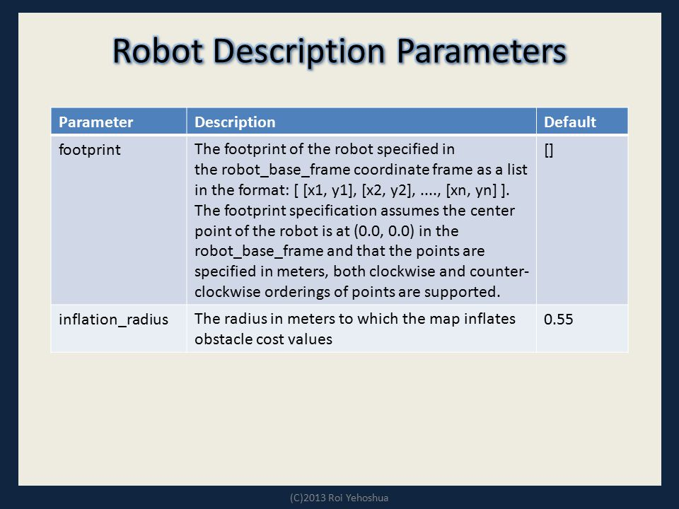 (C)2013 Roi Yehoshua DefaultDescriptionParameter []The footprint of the robot specified in the robot_base_frame coordinate frame as a list in the form