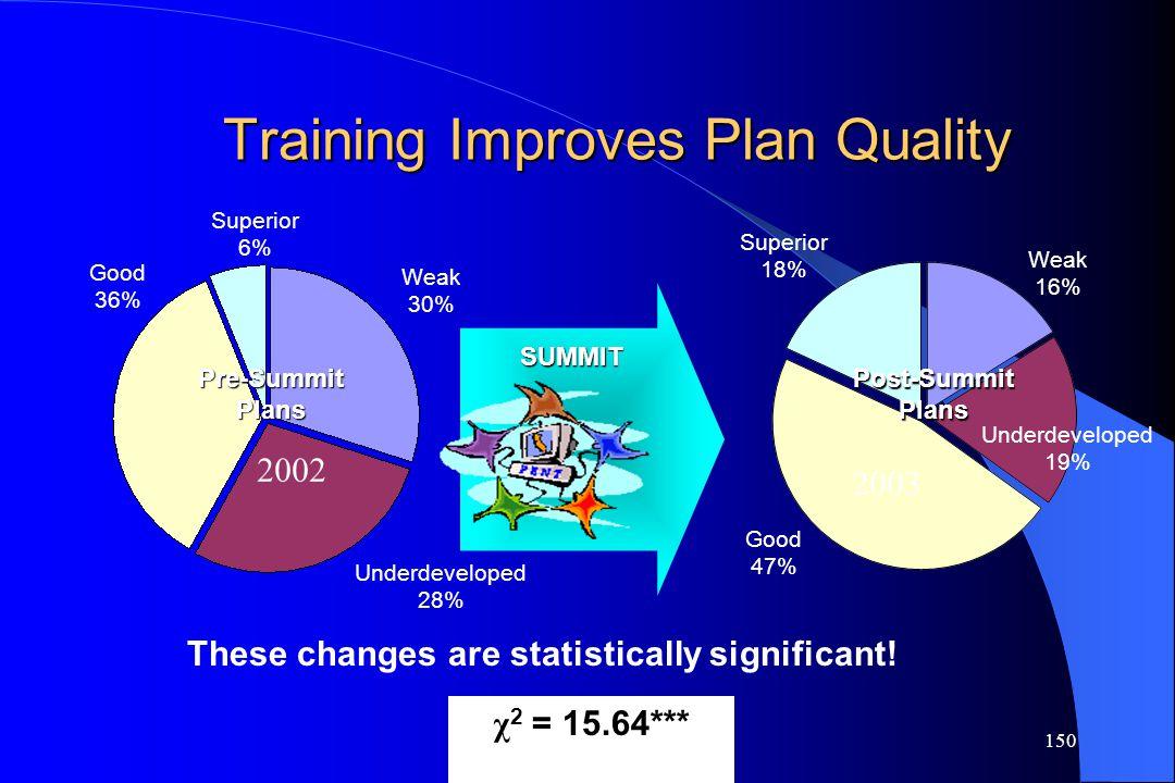 150 Training Improves Plan Quality Underdeveloped 28% Weak 30% Superior 6% Good 36% Weak 16% Superior 18% Good 47% SUMMIT Pre-Summit Plans Post-Summit
