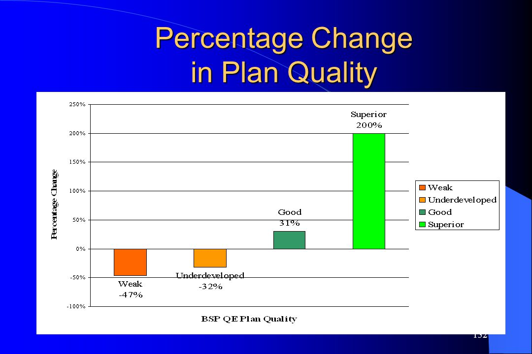 152 Percentage Change in Plan Quality