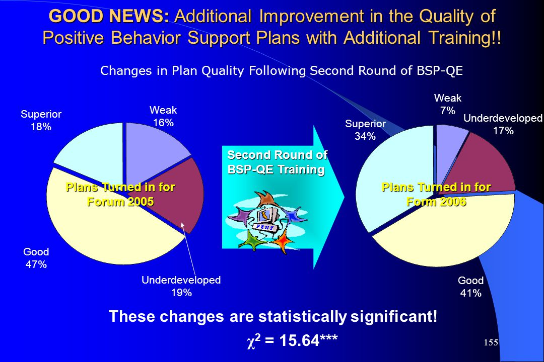 155 GOOD NEWS: Additional Improvement in the Quality of Positive Behavior Support Plans with Additional Training!! Underdeveloped 17% Weak 7% Superior